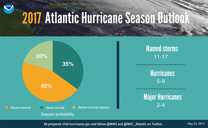 FINAL 0523 Hurricane Graphic_pie chart-700x400.png