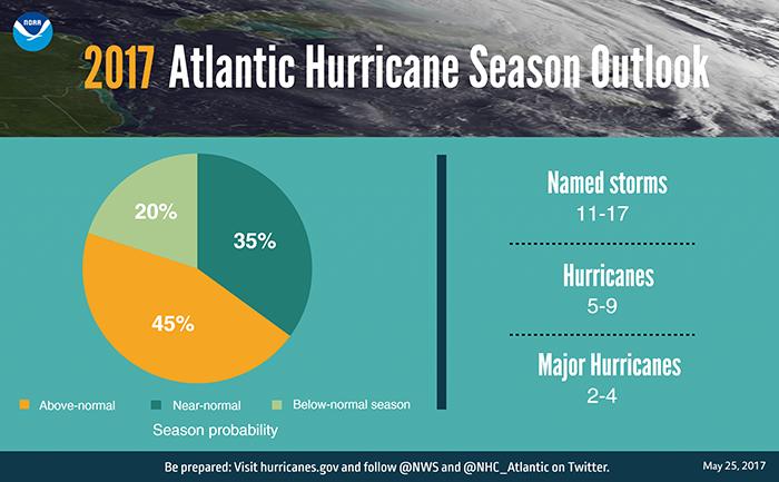 FINAL 0523 Hurricane Graphic_pie chart-700x400.png